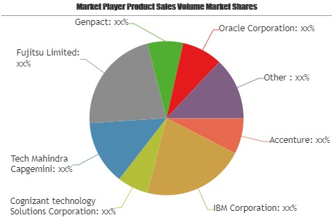 Business Process as a Service (BPaaS) Market – Emerging Trends may Make Driving Growth Volatile | Accenture, IBM, Cognizant technology Solutions