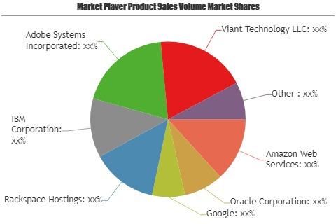 Cloud Advertising Market showing footprints for Strong Annual Sales   Amazon Web Services, Oracle, Google, Rackspace Hostings