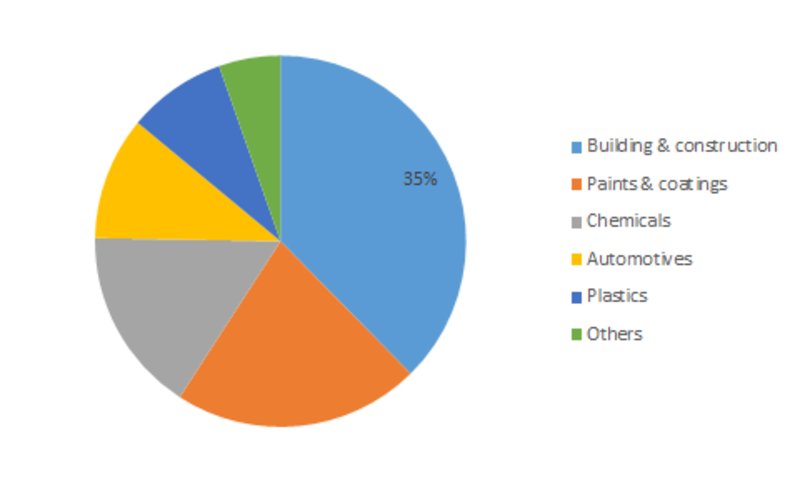 Isobutyl Acrylate Market 2019 Share, Scope, Stake, Trends, Industry Size, Sales & Revenue, Growth, Opportunities and Demand with Competitive Landscape and Analysis Research Report