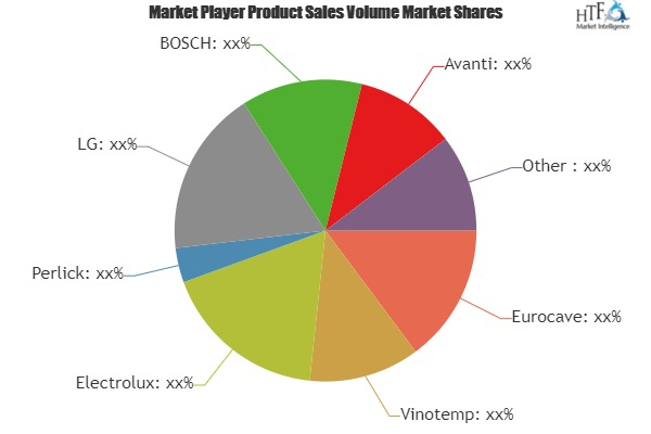 Wine Coolers Market to Witness Huge Growth by 2025 | Leading Key Players- Eurocave, Vinotemp, Electrolux, Perlick, LG, BOSCH