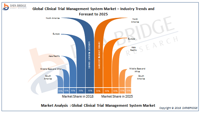 Clinical Trial Management System Market 2019 Industry Overview By Bioclinica, Oracle, Medidata Solutions, DATATRAK International, g.tec medical engineering GmbH, PARAXEL, MedNet Solutions, ChemWare