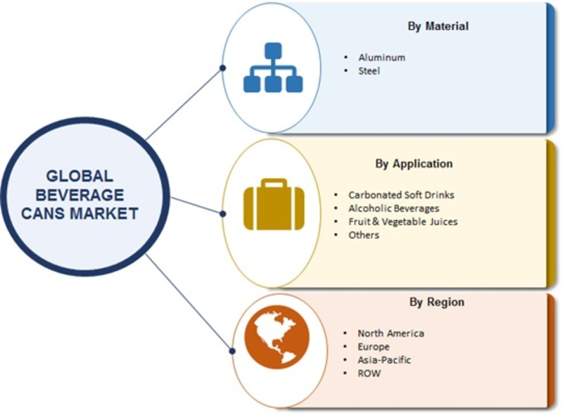 Beverage Cans 2019 Market Highlights by Competitive Scenario with Impact of New Innovations, Size, Share, Segments, Drivers and Challenges With Regional Trends By Forecast to 2023