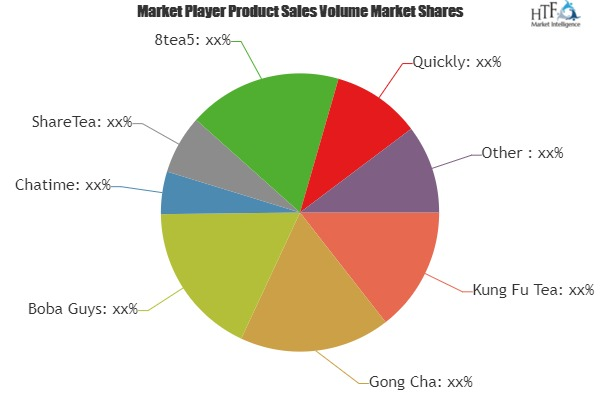 Bubble Tea Market to Witness Massive Growth by 2019 to 2025| Include Key players: Gong Cha, Boba Guys, Chatime, ShareTea