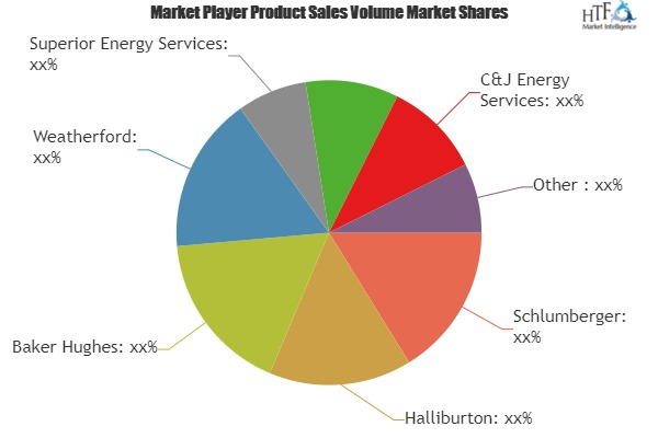 Wireline Services Market to Witness Massive Growth| Top Key vendors: Pioneer Energy Services, Archer, Oilserv