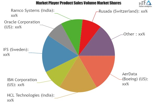 MRO Software Market to Witness Huge Growth| Involved Top Key Players: AerData, Ramco Systems, Trax