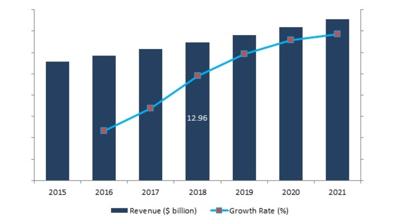 Aircraft Line Maintenance Market 2019 Size, Share, Comprehensive Analysis, Opportunity Assessment, Future Estimations and Key Industry Segments Poised for Strong Growth in Future 2021