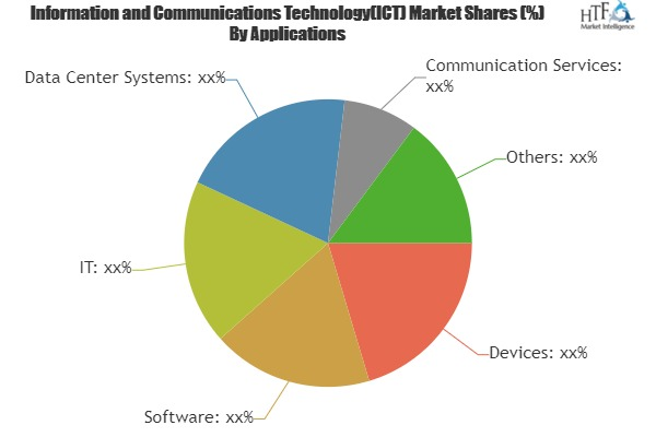 Information and Communications Technology Market to Witness a Pronounce Growth During 2025| Key Players: Dell, WM, Ware, IBM