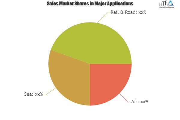 What will be the growth of Third Party Logistics (3PL) Market? Players evolve:AmeriCold, DHL, FedEx, Nippon