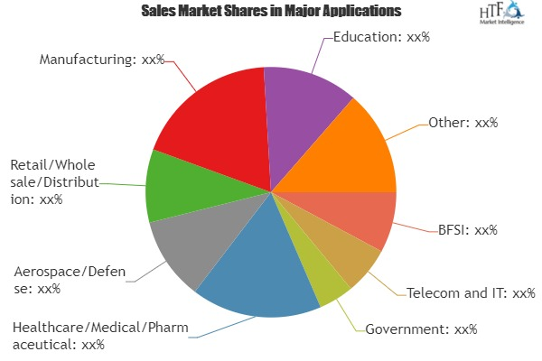 IT Operations and Service Management (ITOSM) Market Growth Set to Continue but may slow: Stay Tuned with Emerging Trends & Dynamics|IBM, HP, CA, Dell