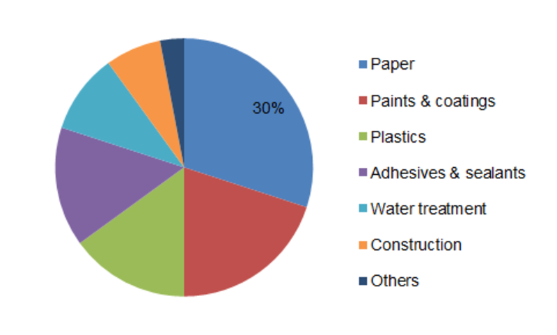 Calcium Carbonate Market 2019 to 2023 Industry Share, Growth, Statistics, Competitor Landscape, Key Players Analysis, Trends and Forecasts