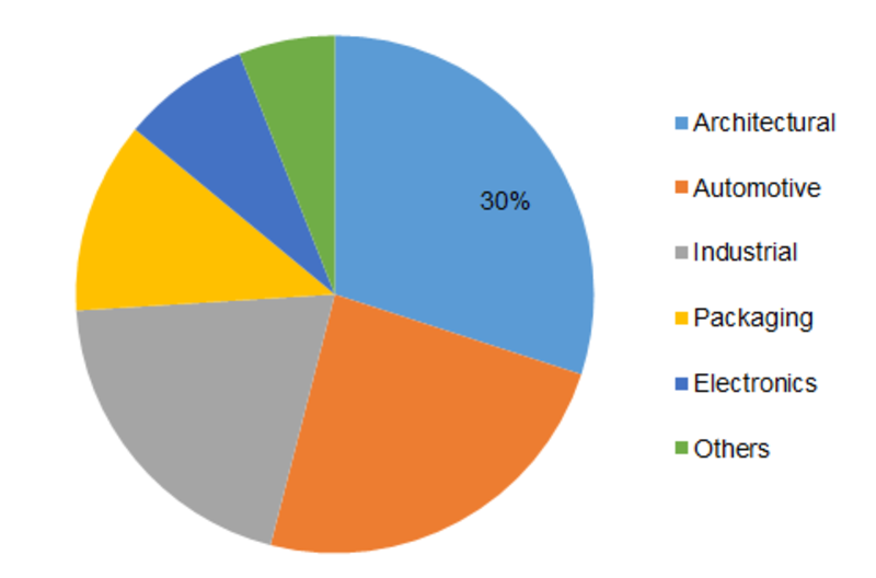 Coating Resins Market Global Size, Trends And Forecasts 2021 With Coverage Of Arkema SA , DowDuPont , BASF SE , Allnex Group , Wacker Chemie AG