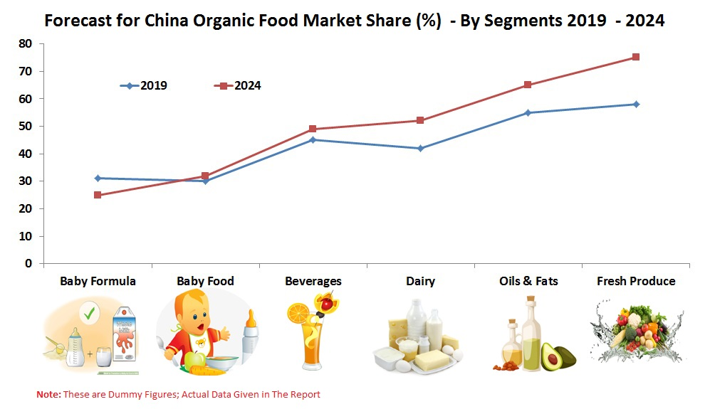 China Organic Food Market by Segments (Baby Formula, Baby Food, Beverages, Dairy, Oils & Fats, Fresh Produce), Distribution Models, Company