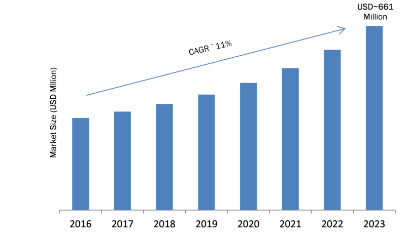 Quantum Sensors Market 2019 Global Industry Growth, Segmentation, Emerging Technology, Sales Revenue, Historical Demands, Upcoming Trends by Regional Forecast to 2023
