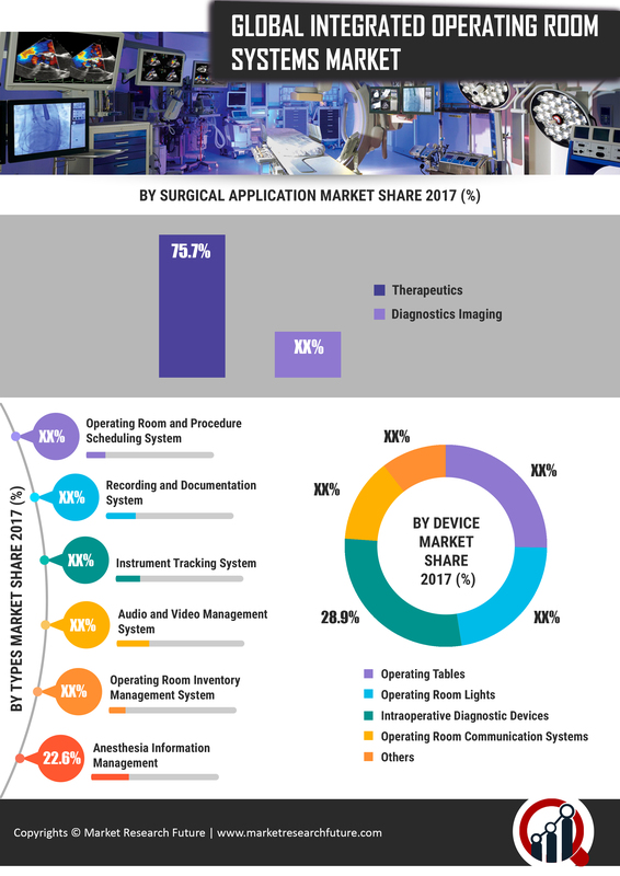 Integrated Operating Room Management Systems Market Overview 2019 – Size, Share, Drivers, Top most Players, Regions and Global Forecast to 2023