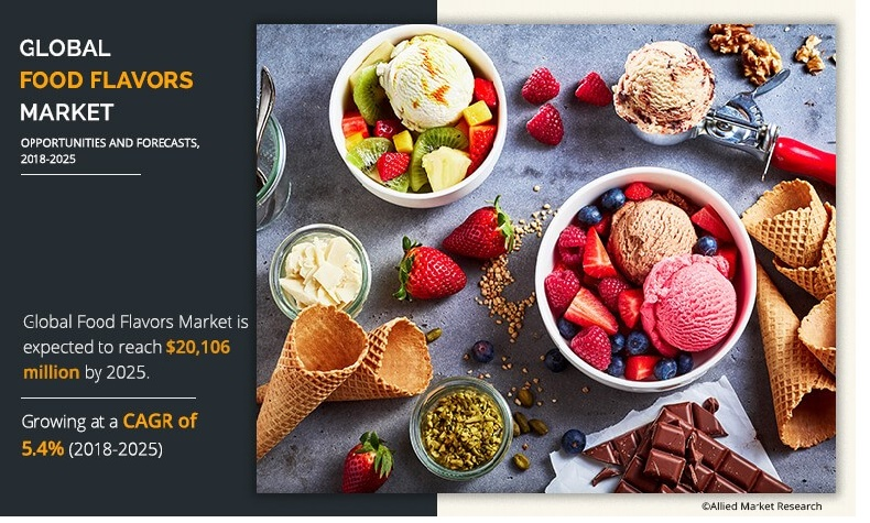 Food Flavors Market Expected to Reach $20,106 Million by 2025, to Surpass a Notable CAGR At 5.4% from 2018 to 2025