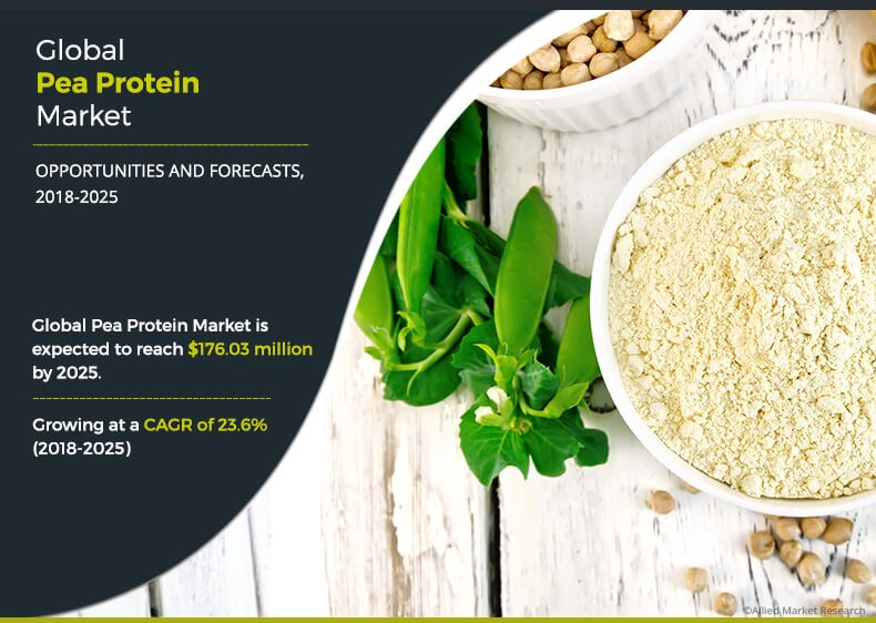 Pea Protein Market is Anticipated to Reach $176.03 Million by 2025 at 23.6% CAGR: Allied Market Research