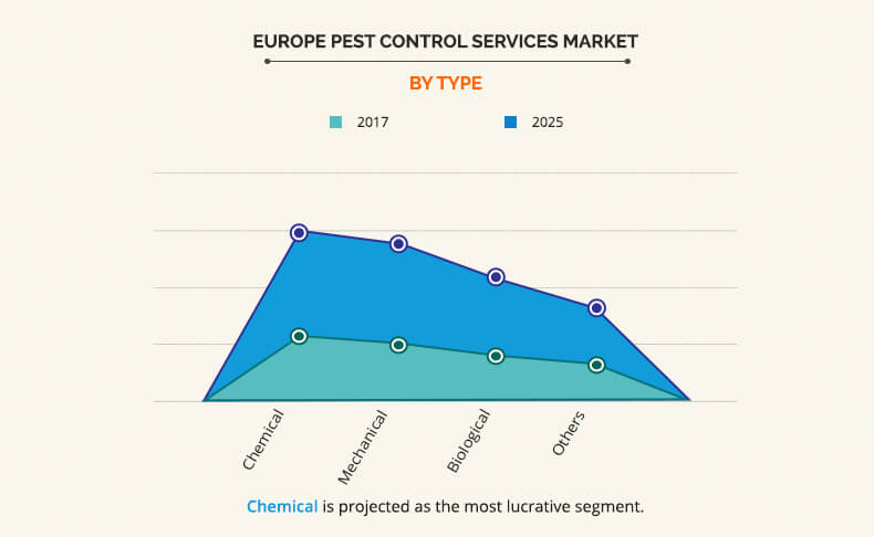 Europe Pest Control Services Market Exhibiting a CAGR of 5.9% by 2025 | Anticimex, Ecolab, Rentokil Initial PLC, Eastern Termite and Pest Control Co. and More