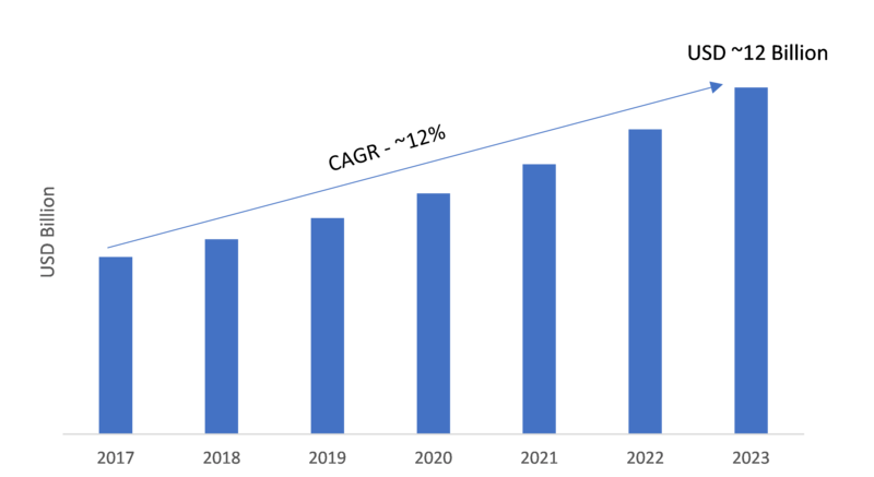 Data Protection and Recovery Solution Market 2019 Global Leading Growth Drivers, Industry Segments, Business Trends, Emerging Audience, Sales, Profits and Regional Study