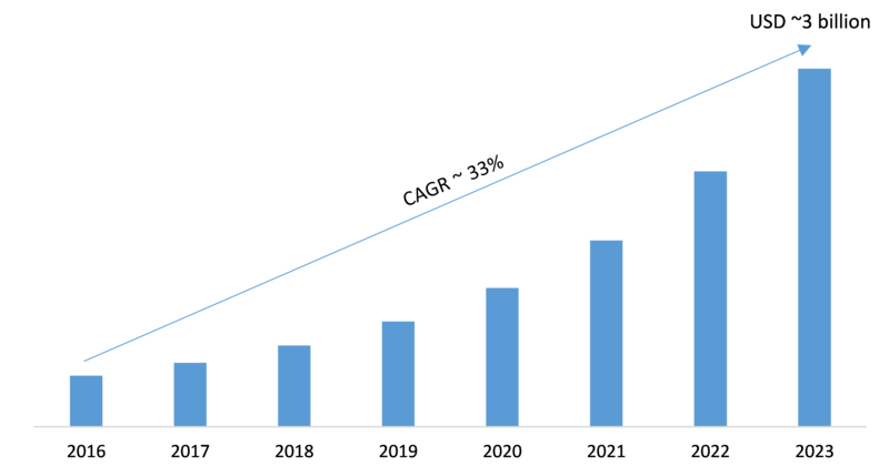 3D Glass Market Trends, Sales, Supply, Demand, Analysis, Share, Comprehensive Research Study, Emerging Technologies and Potential of Industry from 2019-2023