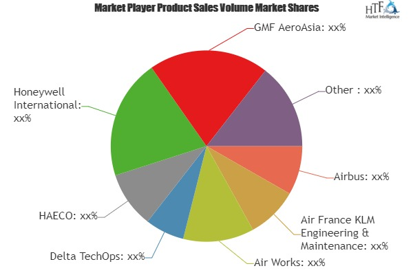 Aerospace MRO Market to expand at a considerable pace with key players: Airbus, Air Works, Delta TechOps