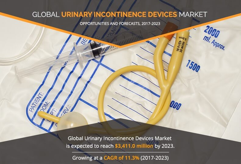 Urinary Incontinence Devices Market to Witness Robust Expansion throughout the Forecast 2023