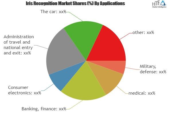 Identify & Analyze Gaps Of Iris Recognition Market|3M, IRIS ID, IRITECH