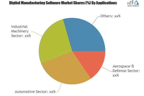 Digital Manufacturing Software Market to Demonstrate a Spectacular Growth by 2025| Key Players: Siemens PLM Software, Parametric Technology, Dassault Systemes