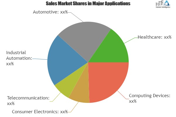 Embedded Software and Tools Market Wide Spread Across The World|ENEA, Express Logic, Advantech