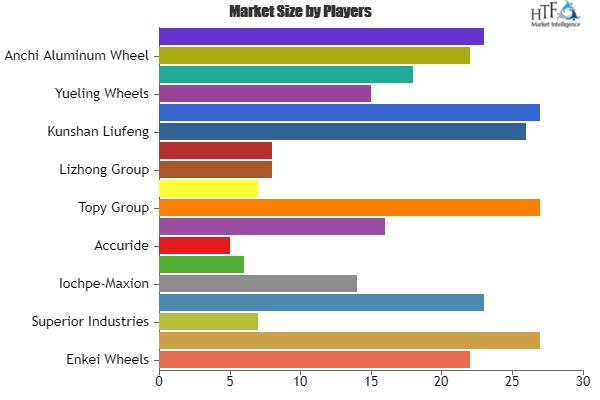 Forged Aluminum Wheels Market Expected To Witness Several Innovative And Technologically Advanced Products In The Coming Years