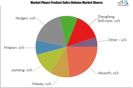 Educational Software Market showing footprints for Strong Annual Sales | Neusoft, Wisedu, Jucheng, Kingsun