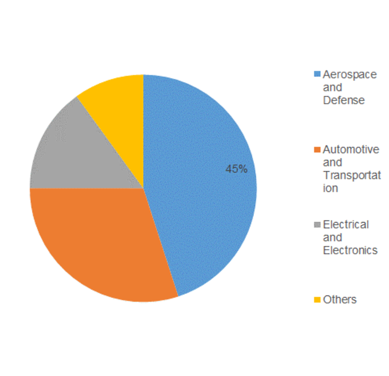 High-Temperature Composite Resin Market 2019 | Sales Revenue, Future Growth, Trends Plans, Top Key Players, Business Opportunities, Industry Share, Global Size Analysis by Forecast to 2023