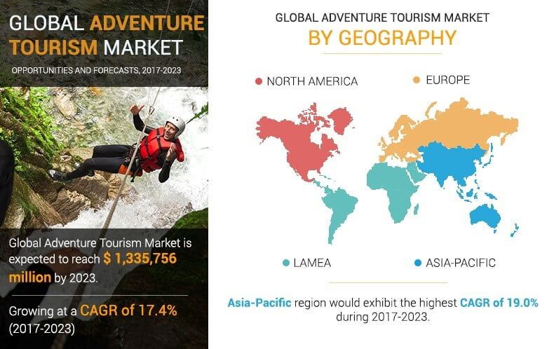 Adventure Tourism Market is growing due to development of the travel & tourism industry with a CAGR of 17.4%