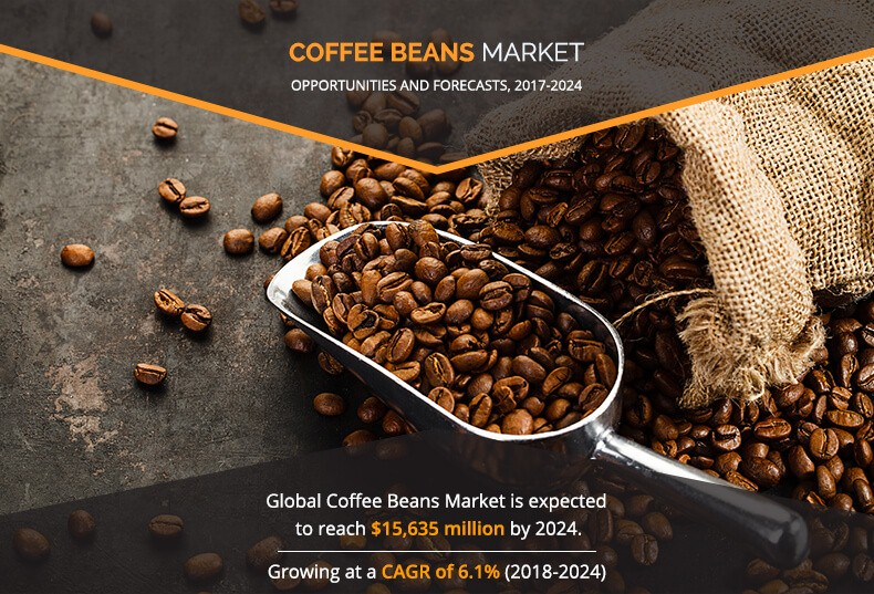 Coffee Beans Market Expected to Reach $15,635 Million, Globally, by 2024