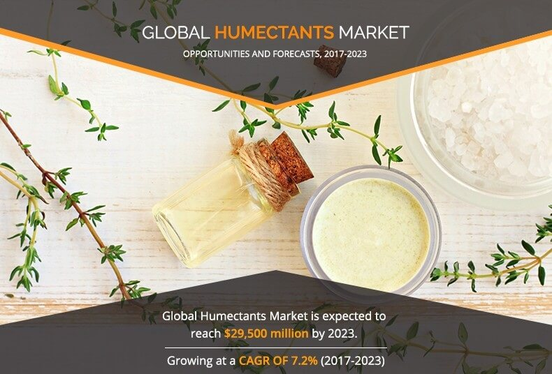 Humectants Market 2017 is Booming Worldwide at a CAGR of 7.2% by 2017-2023