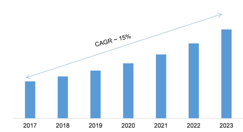 Cloud Based PLM Market 2019-2023: Key Findings, Emerging Technologies, Regional Analysis, Industry Segments, Historical Study and Future Prospects
