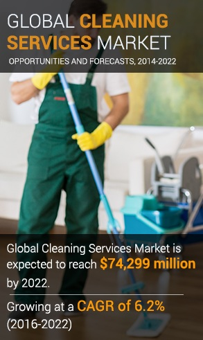 Cleaning Services Market size is expected to grow at a CAGR of 6.2% to reach $74,299 million by 2022