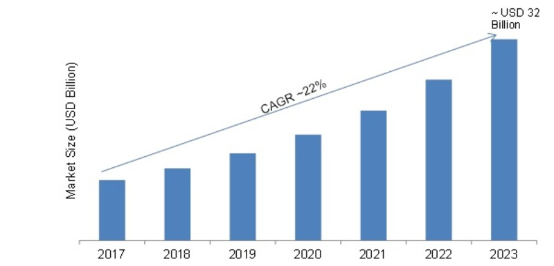 Connected Logistics Market 2019 Global Trends, Size, Segments, Competitors Strategy, Regional Analysis, Review, Key Players Profile, Statistics and Growth to 2023