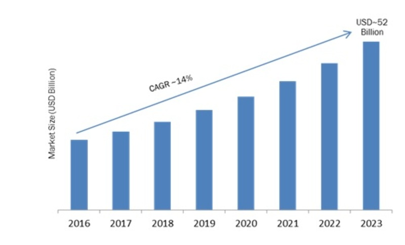 Embedded Analytics Market 2019 Key Strategies, Historical Analysis, Segmentation, Application, Technology, Trends and Opportunities Forecasts to 2023