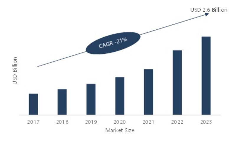 Super Capacitors Market 2019 Development Strategy, Sales Revenue, Key Vendors Analysis, Future Trends and Industry Growth With 21% of CAGR by Forecast 2023