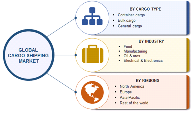 Cargo Shipping Market Robust Expansion by Global Leaders | Worldwide Overview By Size, Share, Trends, Segments, Demand and Supply With Regional Forecast By 2023