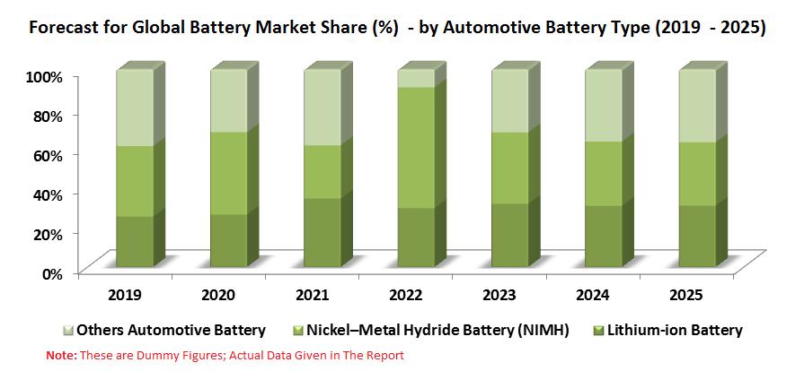Global Battery Market by Battery Types, Transport Segments, Regions, Companies