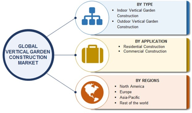 Future of Vertical Garden Construction Market Along with Global Industry Size, Share, Trends, Major Manufactures and Regional Forecast to 2023