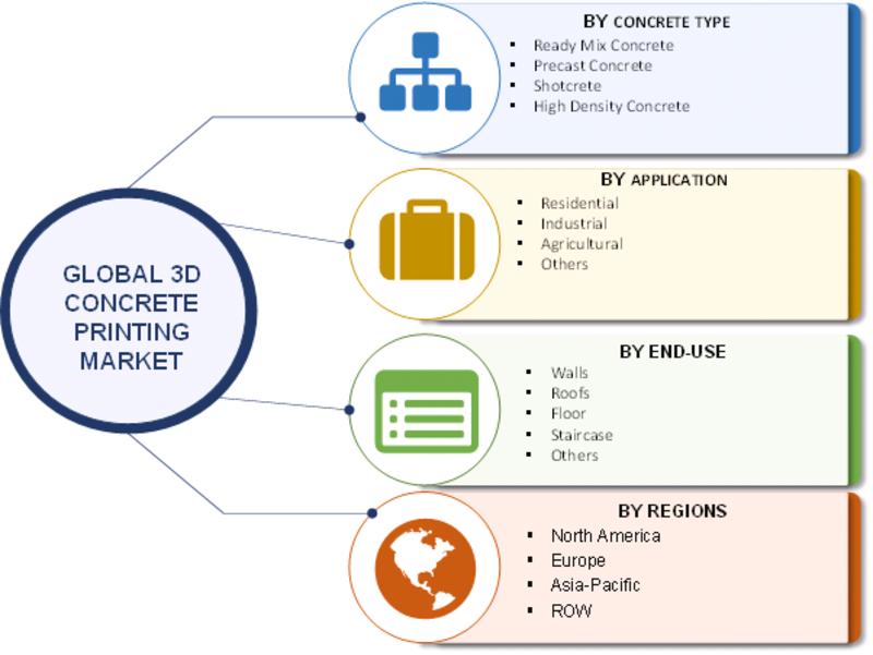 3D Concrete Printing Market 2019: Analytical Overview, Regional Trends, Segments and Growth at CAGR of 14.05% With Leading Players Analysis By Size, Share, Sales Revenue, Price and Gross Margin 2023