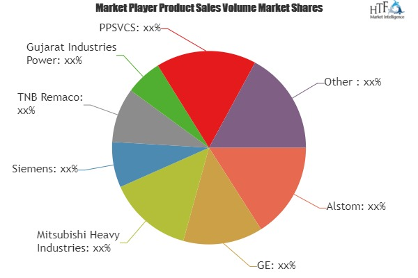Power Plant Services Market Is Booming Worldwide with Leading Key Players | Transfield Services, Toshiba, Gujarat Industries Power, PPSVCS