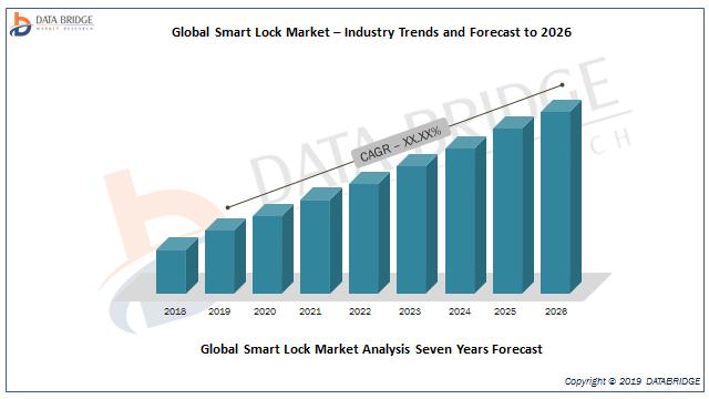 Smart lock Market 2019: Key Players Analysis By Spectrum Brands, Inc, Schlage Locks, Assa Abloy Group, Kwikset, Vivint Smart Home, Schlage Locks, Cansec Systems, Safewise, ASSA ABLOY Group, Allegion