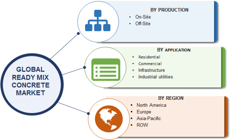 Ready-mix Concrete Market 2019: Global Industry Highlights by Competitive Scenario, Impact of New Innovations, Size, Share, Trends, Segments, Drivers and Challenges With Regional Forecast By 2023