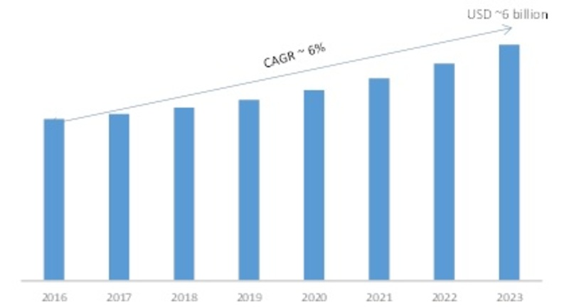 Broadcast Equipment Market 2019 Growth Rate: A Definite Shift Towards the Developing World, Explosive Factors of Revenue by Key Vendors Size and Demand Till 2023