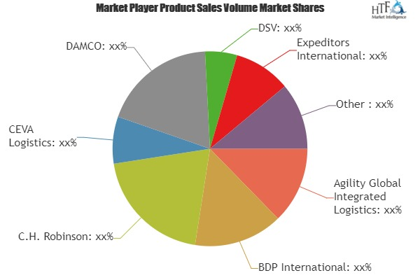 Freight forwarding Market to Witness Massive Growth by 2024| Top Key vendors: CEVA Logistics, DAMCO, DSV