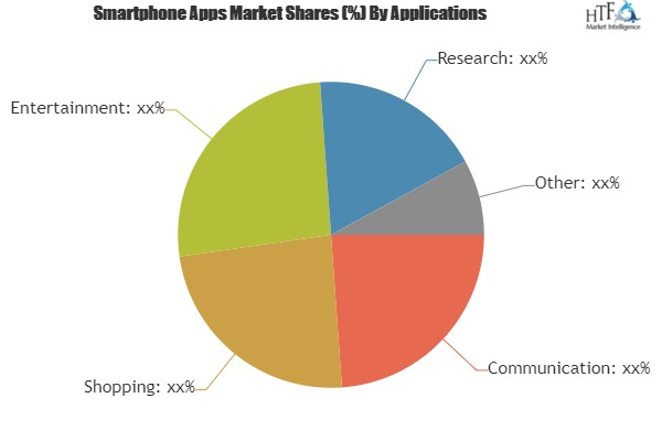 Identify Hidden Opportunities Of Smartphone Apps Market| Apple Inc., Samsung Electronics Co. Ltd., Nokia Ovi Store