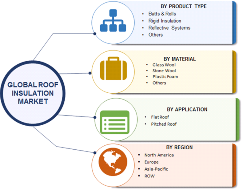 Roof Insulation Market 2019 With Top Countries Data, Leading Players, Application, Share, Demand, Segmentation, Challenges, Demand and Trends by Forecast to 2023